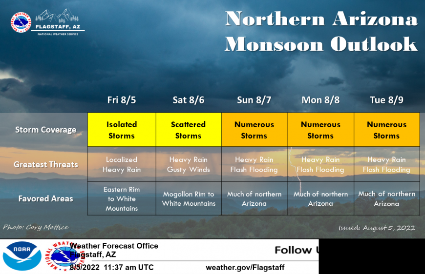 NWS Flagstaff Weather Story
