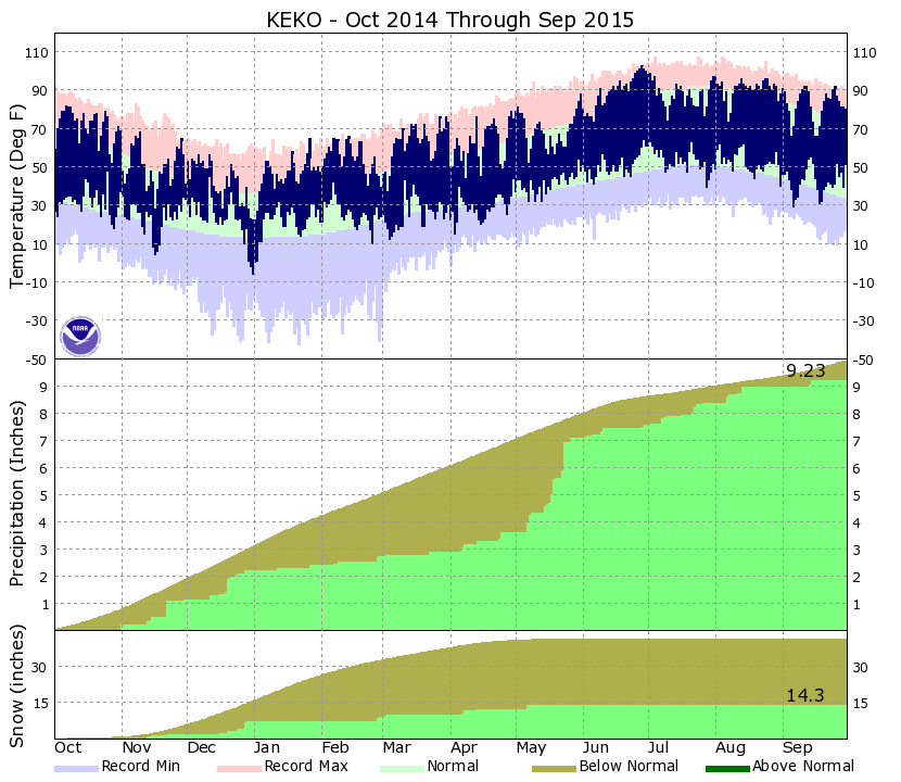 Climate Graph of Elko from Oct 2014 through Sept 2015