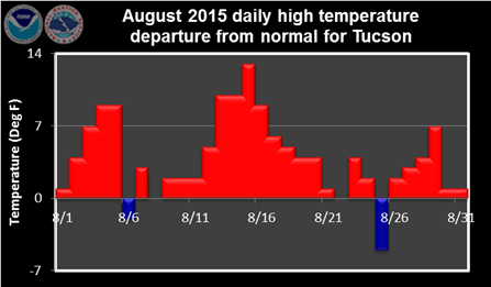 August 2015 daily high temperature departure from normal