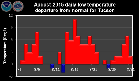 August 2015 daily low temperature departure from normal