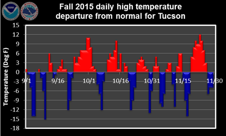 Fall 2015 daily high temperature departure from normal