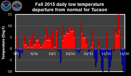 Fall 2015 daily low temperature departure from normal