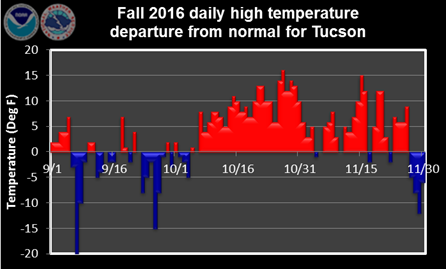 Fall 2016 daily high temperature departure from normal