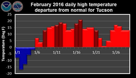 February 2016 daily high temperature departure from normal