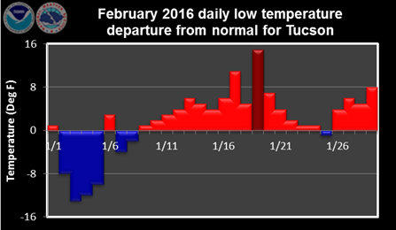 February 2016 daily low temperature departure from normal