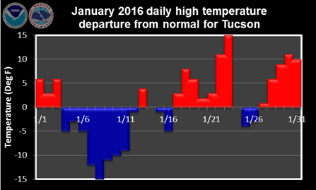 January 2016 daily high temperature departure from normal