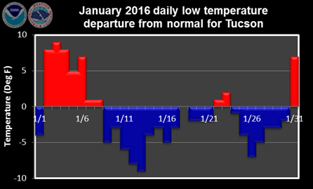 January 2016 daily low temperature departure from normal