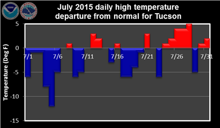 July 2015 daily high temperature departure from normal