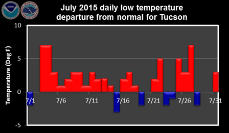 July 2015 daily low temperature departure from normal