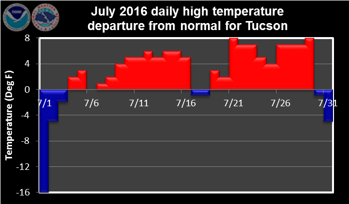 July 2016 daily high temperature departure from normal
