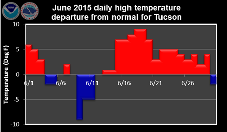 June 2015 daily high temperature departure from normal