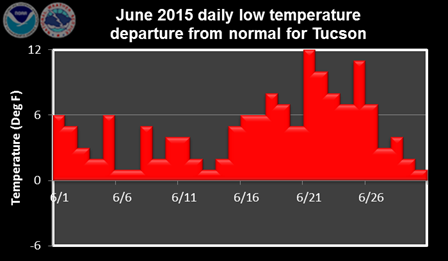 June 2015 daily low temperature departure from normal