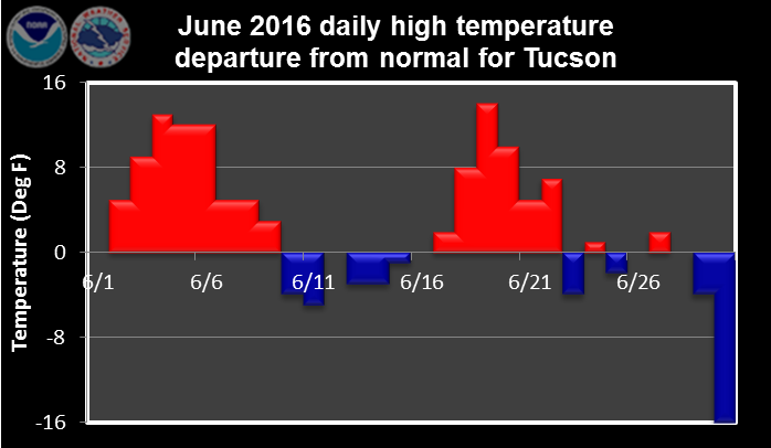 June 2016 daily high temperature departure from normal