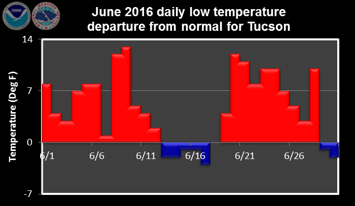 June 2016 daily low temperature departure from normal