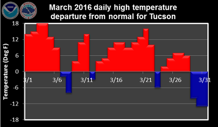 March 2016 daily high temperature departure from normal