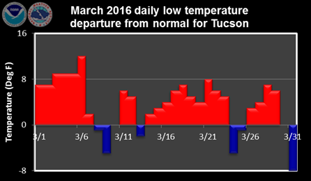 March 2016 daily low temperature departure from normal