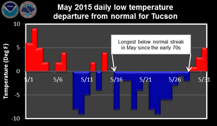 May 2015 daily low temperature departure from normal