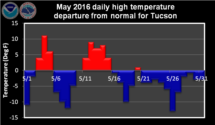 May 2016 daily high temperature departure from normal