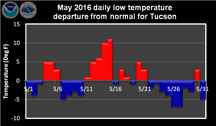 May 2016 daily low temperature departure from normal