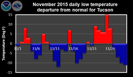 November 2015 daily low temperature departure from normal