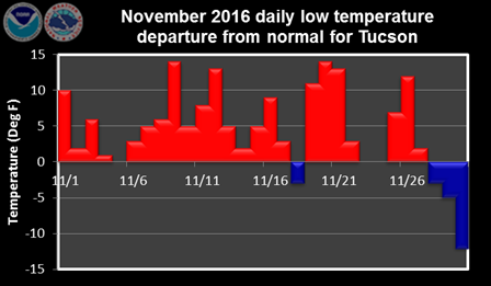 November 2016 daily low temperature departure from normal