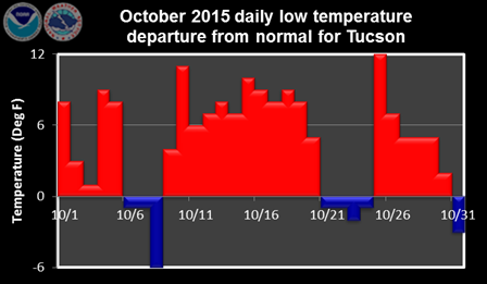 October 2015 daily low temperature departure from normal