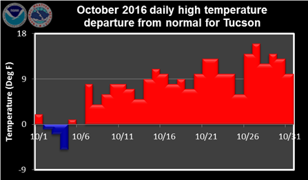 October 2016 daily high temperature departure from normal