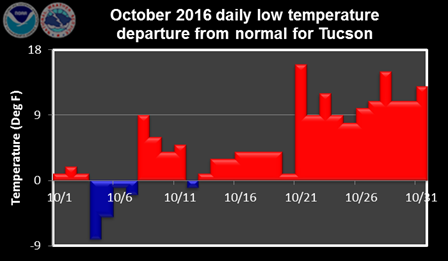 October 2016 daily low temperature departure from normal
