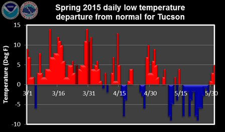 Spring 2015 daily low temperature departure from normal