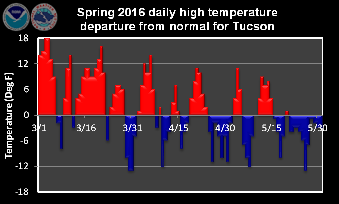 Spring 2016 daily high temperature departure from normal