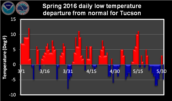 Spring 2016 daily low temperature departure from normal