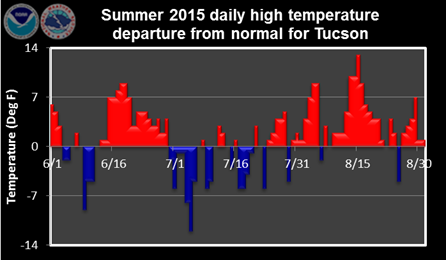 Summer 2015 daily high temperature departure from normal