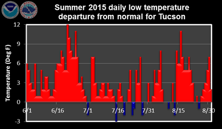 Summer 2015 daily low temperature departure from normal