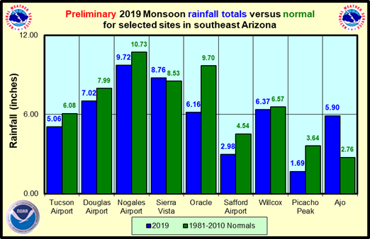 SE Arizona Monsoon Rainfall 2014