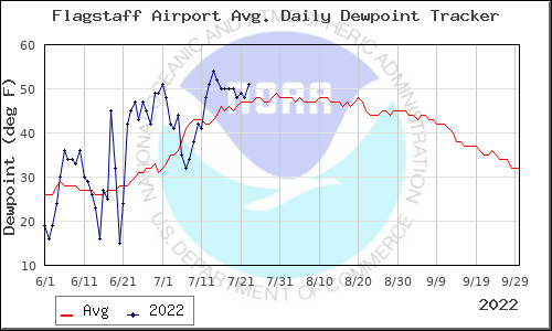Flagstaff Dewpoint Tracker
