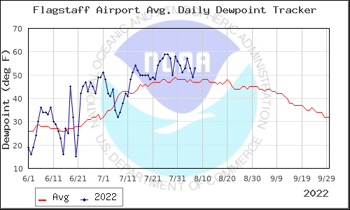 Monsoon daily dewpoint tracker for Flagstaff from the National Weather Service in Tucson