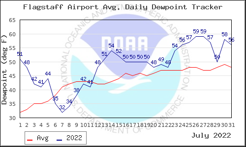 Flagstaff Dewpoint Temperature - July 2010