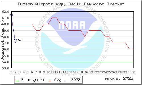 Aug 2015 Data