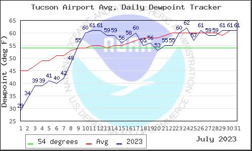 Jul 2015 Data