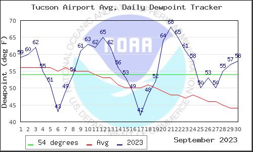Sep 2015 Data